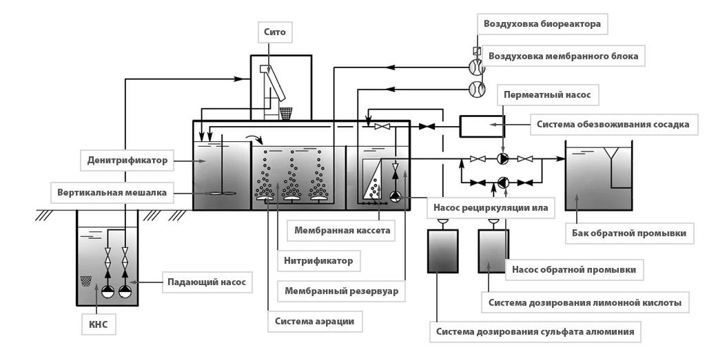 Схема работы Мембранного био реактора